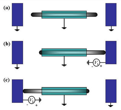 General Design of the multi-walled carbon nanotube-based nonvolatile memory device in its neutral position (a); position 1 (b); position 2 (c)