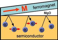"Sketch of a ferromagnet/semiconductor structure. When the MgO interface is very thin, spin up electrons, represented in this image with an arrow to the right, are reflected back to the semiconductor. At an intermediate thickness of the interface, spin down electrons are reflected back to the semiconductor, resulting in a ""spin reversal"" that can be used to control current flow. Image credit: Kawakami lab, UC Riverside. (Additional image below.)"