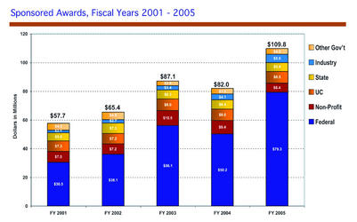 UCR's $109.8 million received in 2004-2005 in sponsored research is a record for the university.  (Click on the image for a larger version of the graph.)