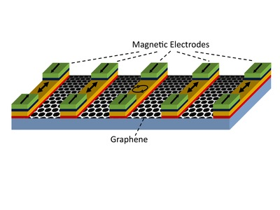 The image shows a magnetologic gate, which consists of graphene contacted by several magnetic electrodes. Data is stored in the magnetic state of the electrodes, similar to the way data is stored in a magnetic hard drive. For the logic operations, electrons move through the graphene and use its spin state to compare the information held in the individual magnetic electrodes. Image credit: Kawakami lab, UC Riverside.